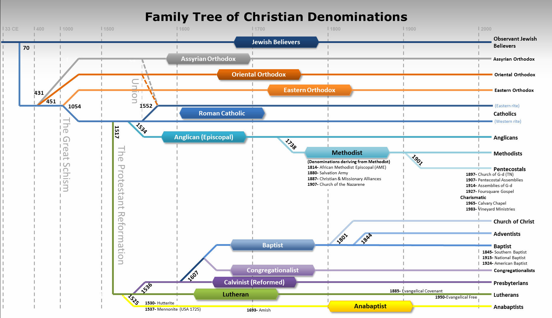 Family Tree of Christian Denominations - Technical References ...