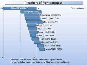 Preachers of Righteousness- ©2010 Psalm11918.org