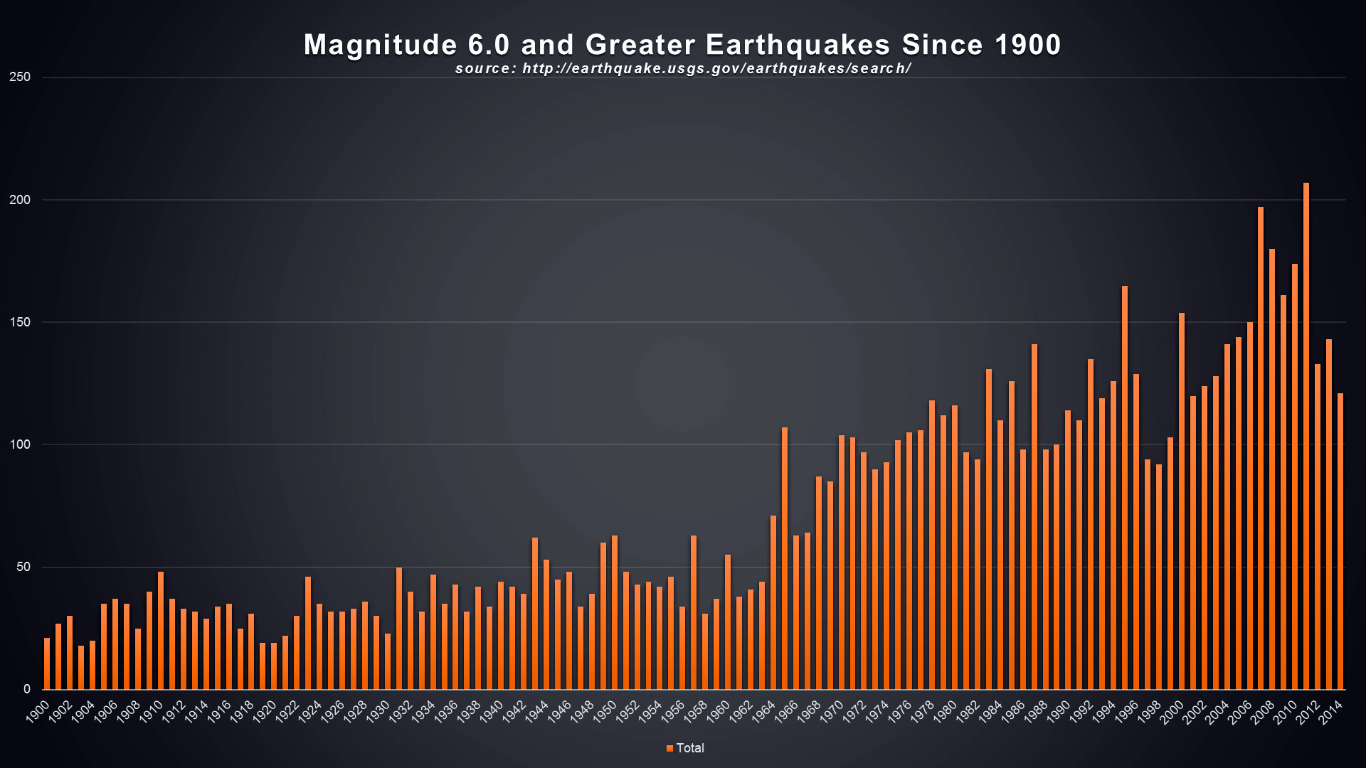 Is the tribulation near psalm11918 magnitude 60 and greater earthquakes since 1900 2014 the psalm 119 foundation sciox Choice Image