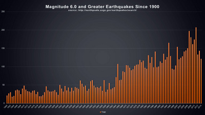 MAGNITUDE 6.0 AND GREATER EARTHQUAKES SINCE 1900 © 2014 The Psalm 119 Foundation