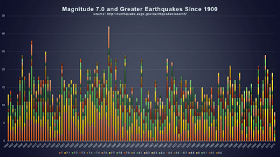 MAGNITUDE 7.0 AND GREATER EARTHQUAKES SINCE 1900- BY MAGNITUDE © 2014 The Psalm 119 Foundation