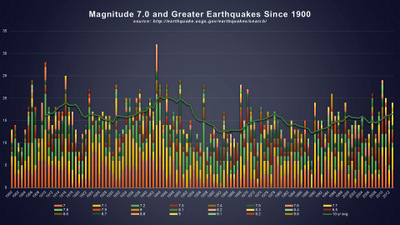 MAGNITUDE 6.0 AND GREATER EARTHQUAKES SINCE 1900- BY MAGNITUDE WITH 10 YR AVG © 2014 The Psalm 119 Foundation