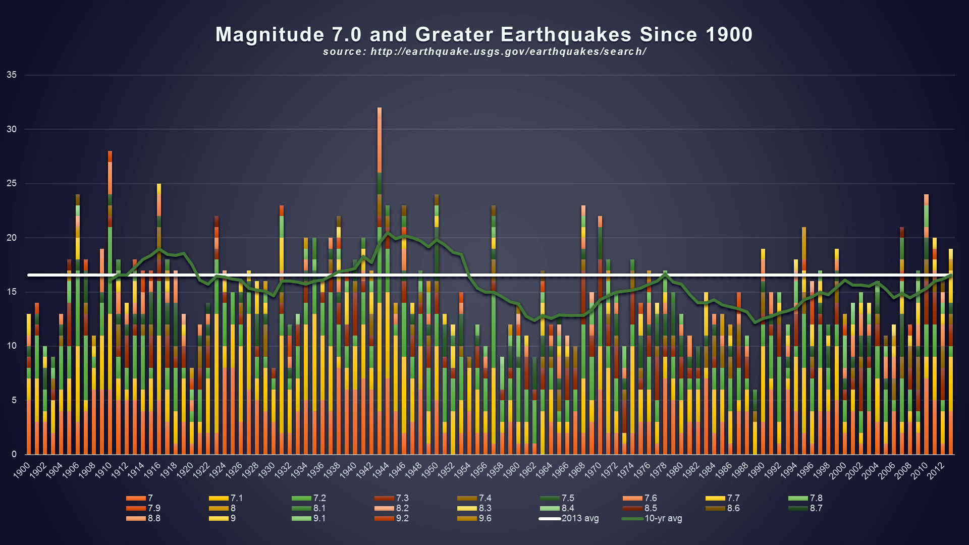 comparing earthquakes Today's japan earthquake was caused by one of the most powerful quakes of the past 110 years the earthquake, with a magnitude of 89, was the largest in the recorded history of japan, and the 7th largest on record in world history the japan earthquake had a depth of 152 miles the january 2010.