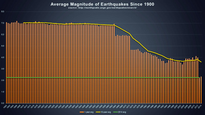 AVERAGE MAGNITUDE OF EARTHQUAKES SINCE 1900